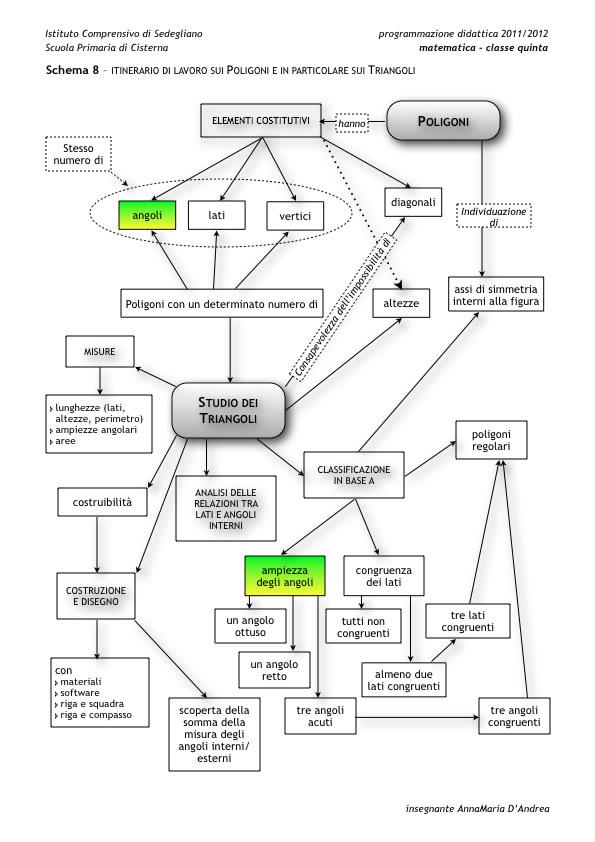 Schema Itinerario di lavoro sui triangoli